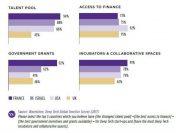 Wereldwijde Wavestone-enquête over Deep Tech-investeringen: Europa is Deep Tech en Frankrijk neemt de leiding