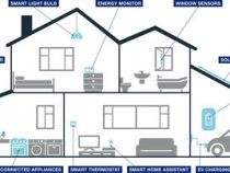Centrica to Unlock the Power of Millions of Homes With New Home Energy Management Offers and Investment Into Greencom Networks